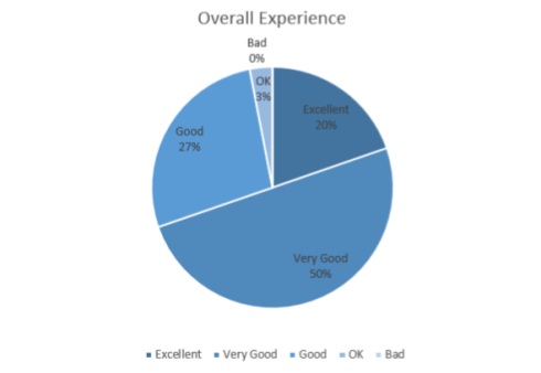 overall-experience-2016